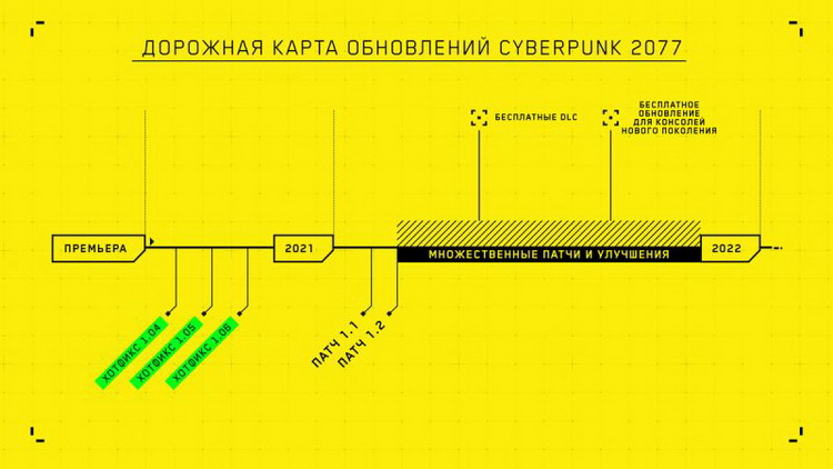 Cyberpunk2077-roadmap